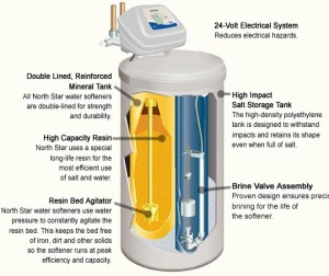 A vízlágyító sok kellemetlenségtől kímél meg